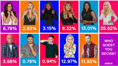 BB Tuesday Voting Stats