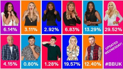 BB Wednesday Voting Stats